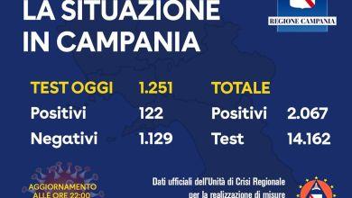 Photo of Nessun nuovo positivo a Ischia, il bollettino della Protezione Civile