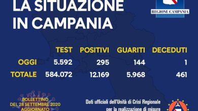 Photo of Mazzata Covid, lunedì nero: 295 nuovi casi in Campania, 7 sull'isola