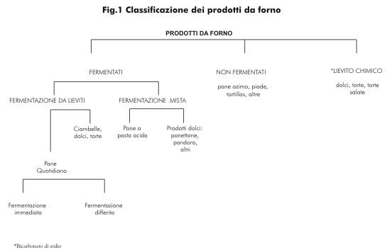 Classificazione dei prodotti da forno