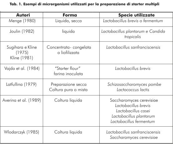 Esempi di microrganismi utilizzati per la preparazione di starter<br /><br />multipli