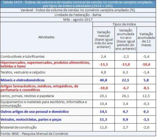 Na Bahia, vendas do varejo caem 0,6% de julho para agosto 2