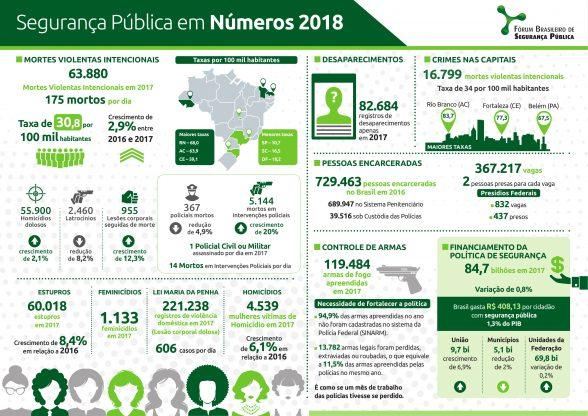 Feminicídios e mortes por intervenção policial aumentam na Bahia 1
