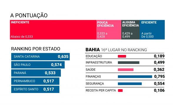 Bahia é pouco eficiente na gestão de serviços essenciais, diz estudo 5