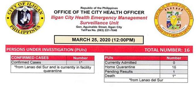 Iligan City COVID-19 Surveillance as of March 25, 2020