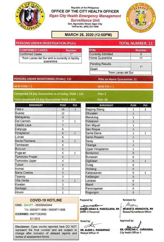 Iligan City COVID-19 Surveillance as of March 28, 2020