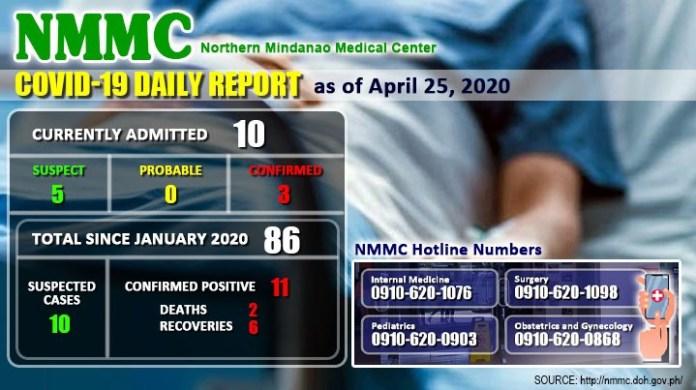 nmmc covid19 cases