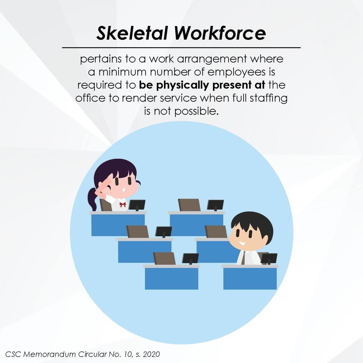 Skeleton (Skeletal) Workforce