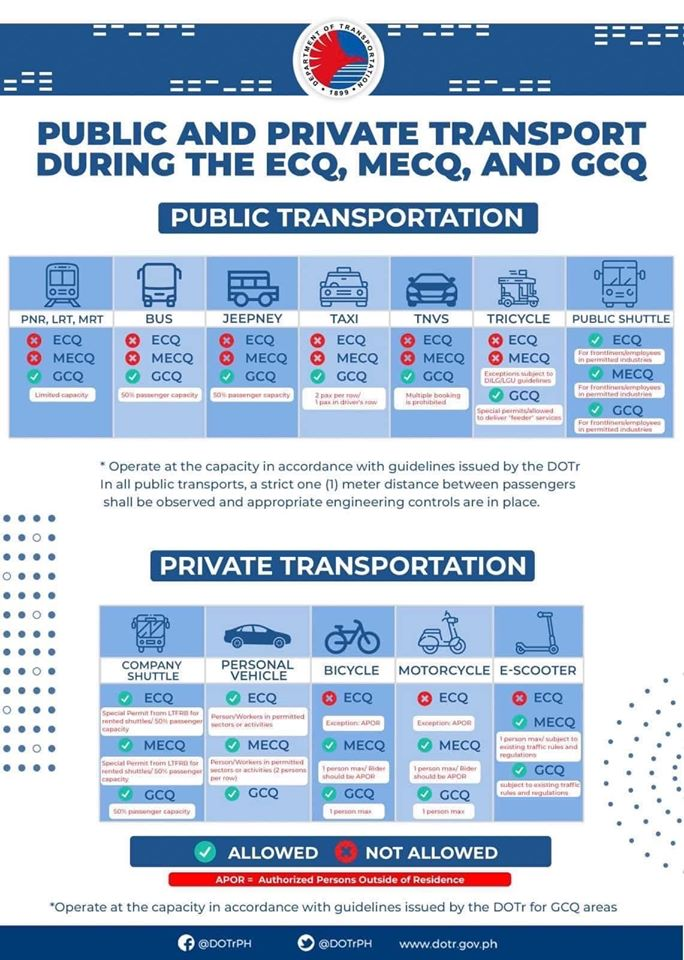 OMNIBUS PUBLIC and PRIVATE TRANSPORT PROTOCOLS DURING ECQ, MECQ, and GCQ