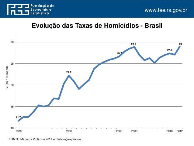 Evolução do índice de homicídios no Brasil desarmamentista