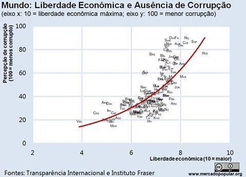 A correlação entre liberdade econômica e baixo índice de corrupção é claríssima!