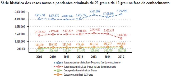 Casos criminais novos e pendentes nas Justiças Estaduais brasileiras. Fonte: Justiça em Números, CNJ.