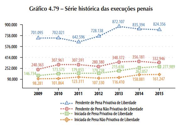 Execuções penais na justiça brasileira nos últimos anos. Fonte: Justiça em Números, CNJ