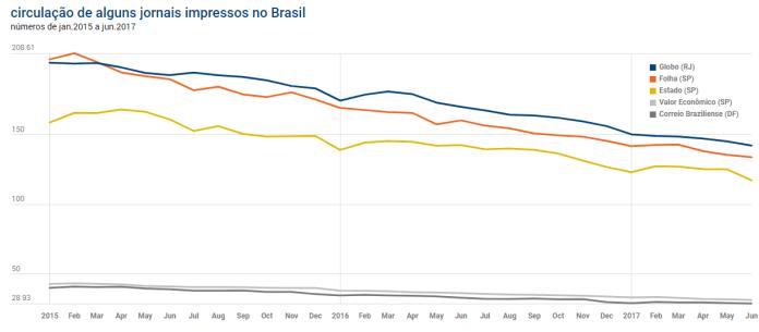 Principais jornais impressos brasileiros: em queda acelerada