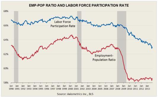 Employment Rate (NOT Unemployment) BETTER CHART