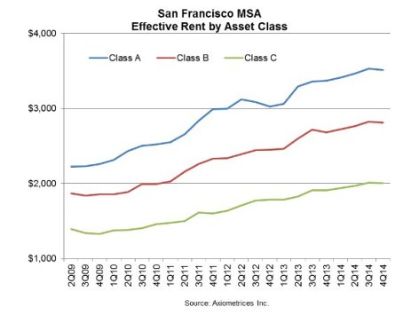 SF Rents by Class