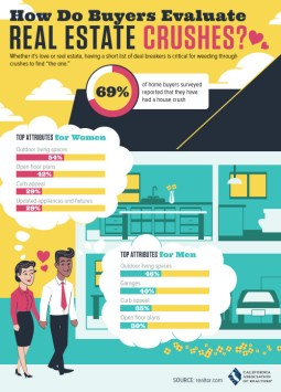 Home Buyer Crushes