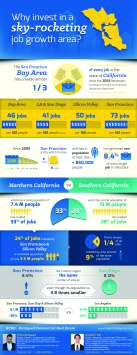 Infographic_Job_Growt_NorCal_vs_SoCal_BCRE