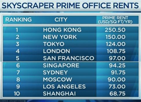 SkyScraper Rents