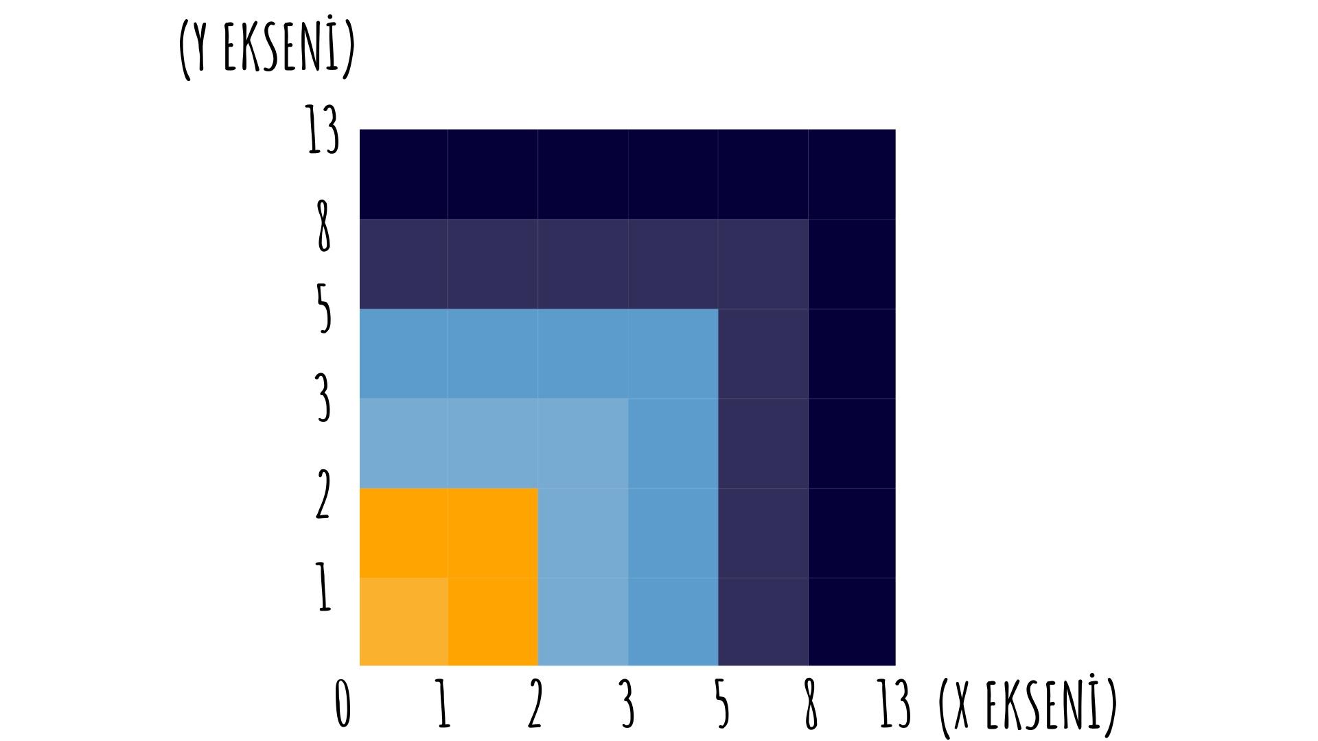 Fibonacci Scale Canvas