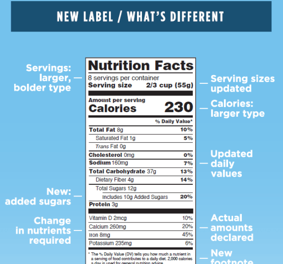 2016 Nutrition Facts Label Update