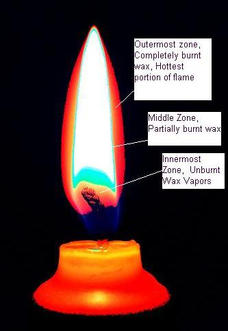 Candle flame colors