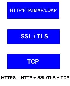 https layer stack