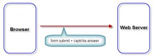 captcha flow infogue