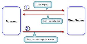 captcha flow