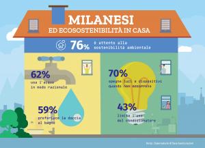 Casa ecosostenibile: milanesi ai primi posti