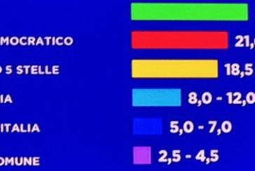 Europee: Lega primo partito, testa a testa Pd e M5S
