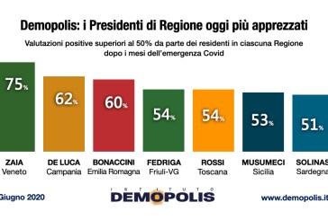 Demopolis: i Presidenti di Regione oggi più apprezzati