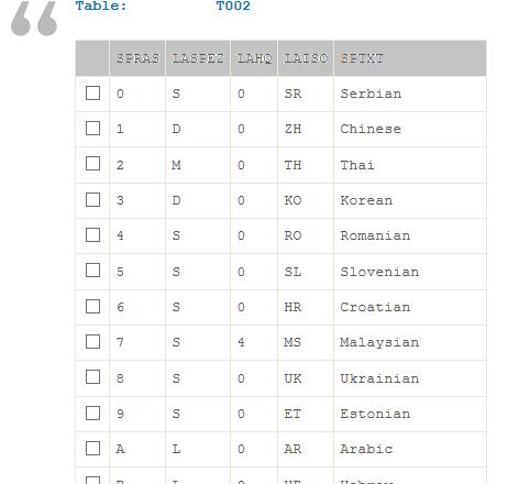 SAP-Sprachcodeliste