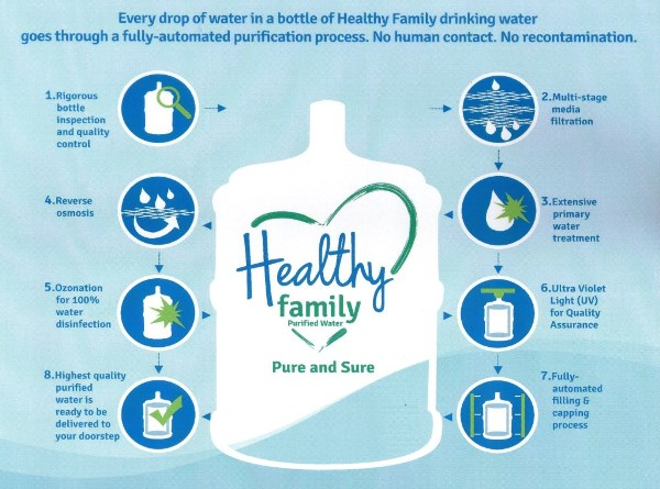 Healthy Family The Ideal Brand Of Purified Bottled Water