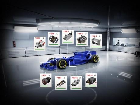Gérez la carrière d'un pilote de F1 sur United GP 3