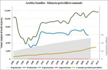 Arabia_Saudita_oil_demog
