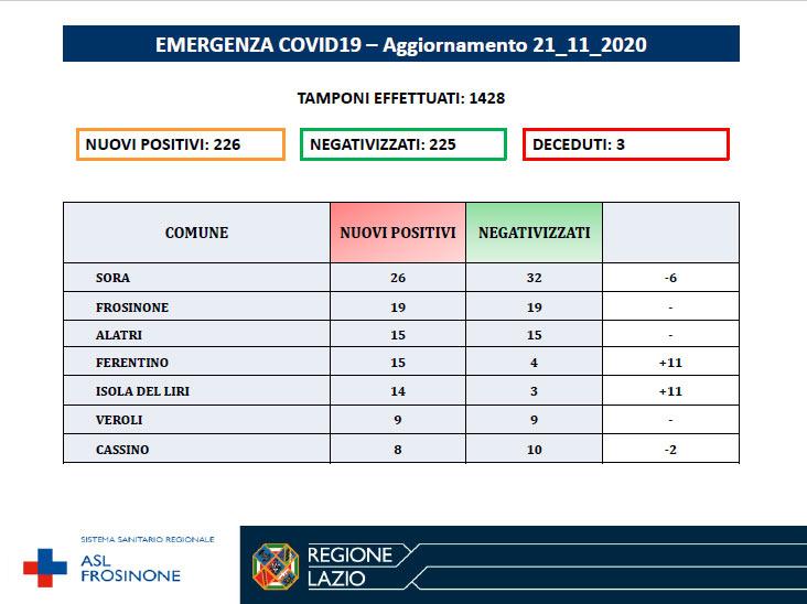 Coronavirus, aggiornamento del 21 novembre 2020 nella Asl di Frosinone