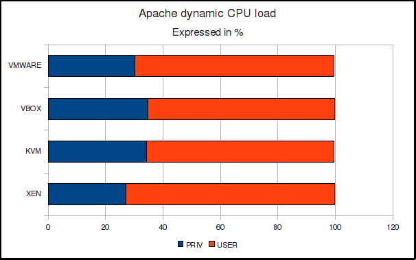 Apache dynamic test CPU load