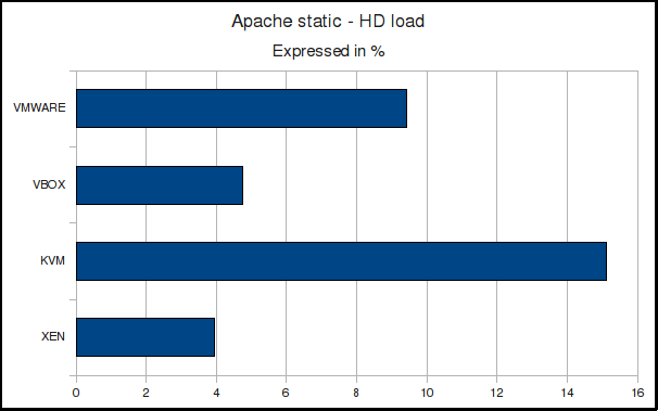 Apache static HD load
