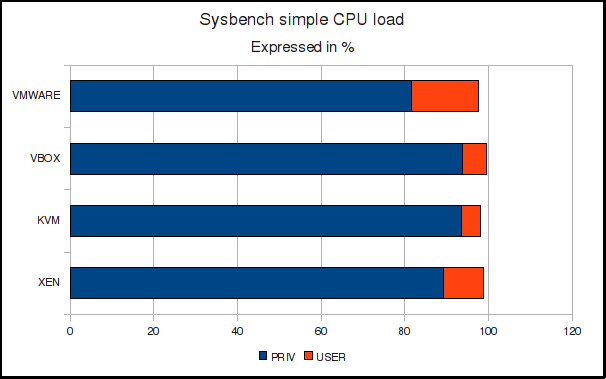 Sysbench simple CPU load