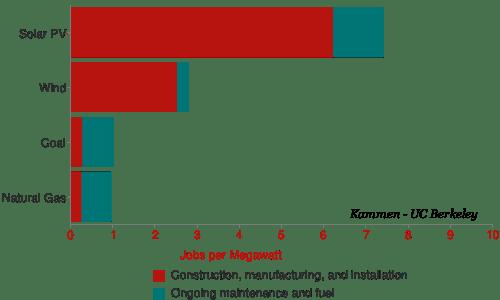 RE-fossil-jobs-per-MW