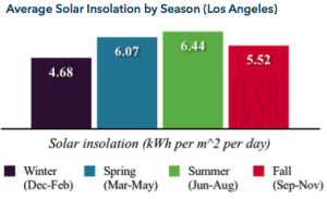 Average Solar Insolation by Season (LA)