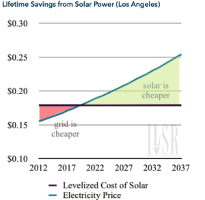 Lifetime savings from Solar Power (Los Angeles
