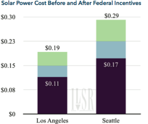 Solar Power Cost Before and After Federal Incentives