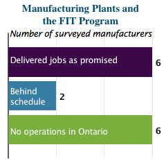 ontario FIT program manufacturing