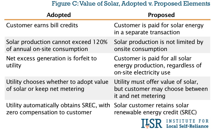 Minnesota value of solar adopted v proposed