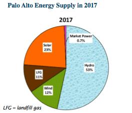 palo alto electricity mix 2017