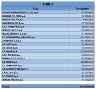 Le cifre folli pagate ai procuratori dalla Serie A