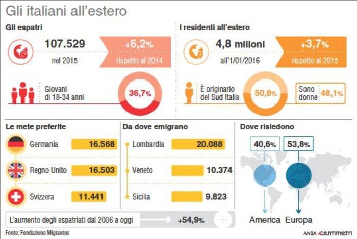 italiani-all-estero-fondazione-migrantes