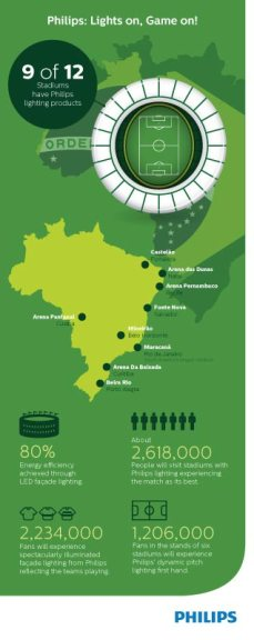 Philips_Brazil_Infographic3