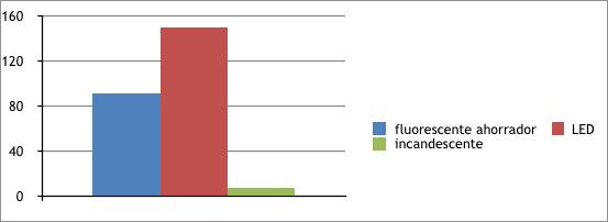 tabla-1-comparativa-fluorescente-led
